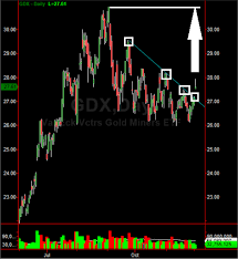 Gdx Chart Investors Gold Miner Gdx Stock Chart Breakout In The