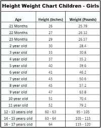 Infant Girl Weight Chart 24 Judicious Girls Height And Weight Chart For Children