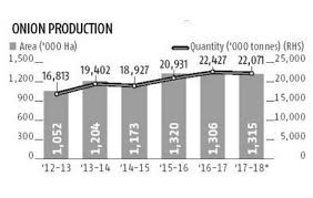 Onion Price Chart India Indian Traders Fear Onion Price Hike
