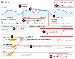 Dashboard Best Practice Google Analytics Intelligence