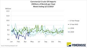 Crude Oil Stockpiles Chart Eia Data Powerhouse