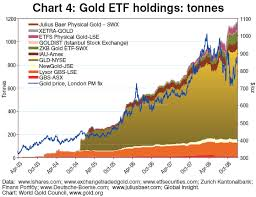 Spdr Gold Holdings Update And Charts Gold Fx Stocks