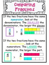 Equivalent Fractions Anchor Chart 4th Grade Comparing Fractions Anchor Chart Worksheets Teaching
