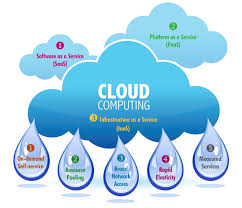 Cloud Computing Examples Cloud Computing Examples Archives Web Hosting Blog By Bodhostweb