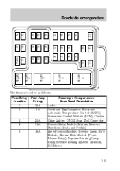 2000 ford expedition owner's manual page 166 Fuse Box For 2000 Ford Expedition Fuse Box For 2000 Ford Expedition #95 fuse box diagram for 2000 ford expedition