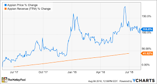 Is Appian Stock A Buy The Motley Fool