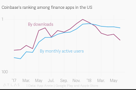 App Annie Charts Coinbases Ranking Among Finance Apps In The Us