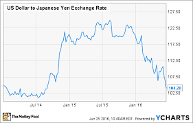 Usd To Jpy Currency Rate Flexsymkoochond Ml