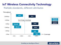 9 Core Technologies Advantech Industrial Computer Embedded Computer