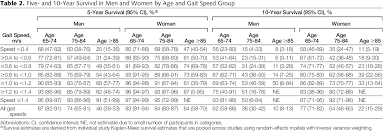 Table 2 From Gait Speed And Survival In Older Adults
