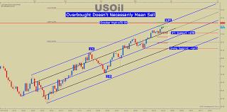 Wti Crude Oil Price Forecast Hello 50