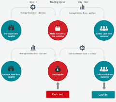 Cash Conversion Chart Use Working Capital Cycle To Increase Your Cash Business