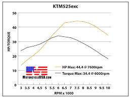 ktm 525 exc wiring diagram wiring diagrams and schematics 2001 ktm 300 exc wiring diagram diagrams and schematics
