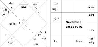 Perspicuous Osho Birth Chart 2019