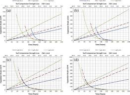 Prediction Of Concrete Compressive Strength Due To Long Term