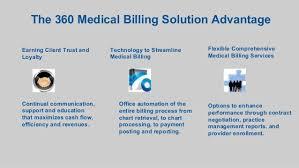 Get Oklahoma Medical Billing Services 360 Medical Billing