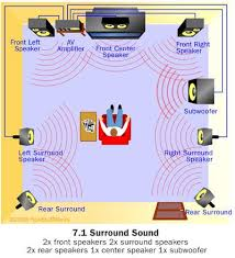 17 best ideas about surround sound systems surround how home theater works