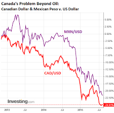 Cdn To Peso Chart Dollar To Mexican Peso Currency Exchange Rates
