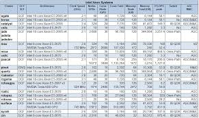 What Is A Zeus Chart Zeus Precision Data Chart Pdf Zeus Precision Data Chart And
