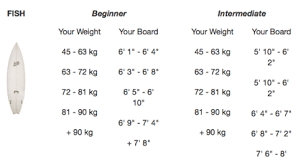 Surfboard Chart What Size Surfboard Should I Get Boost Your Surf