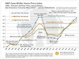 Housing Prices Bay Area Chart 30 Years Of San Francisco Bay Area Real Estate Cycles
