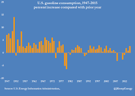 U S Gasoline Demand Is Critical To Oil Outlook In 2016