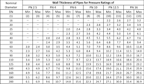 46 Timeless Piping Wall Thickness Chart