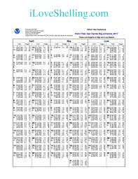 Panama City Beach Tide Chart 72 Memorable Panama City Florida Tides Chart