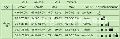 Bone Mass Percentage Chart By Age Bone Weight Chart Qmsdnug Org