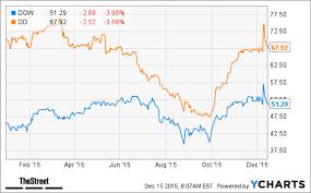 52 Factual Dupont Stock Chart