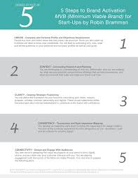 steps to branding for startups robin bramman branding for startups mvb