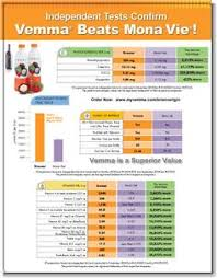 Vemma Levels Chart 105 Best Vemma Images Healthy Energy Drinks Liquid
