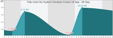 Hudson Hudson Creek Tide Times Tides Forecast Fishing