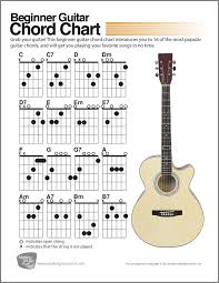 Learn Guitar Chord Chart Beginners Beginner Guitar Chord Chart Digital Print