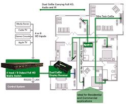 multi room video distribution walker electrical services uk multi room video distribution