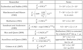 fluid dynamics equation sheet. fluid dynamics equation sheet jennarocca p