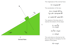 Physics Diagrams How To Draw Physics Diagrams In