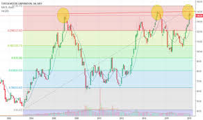 Toyota Stock Price History Chart Tm Stock Price And Chart Nyse Tm Tradingview