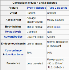 Type 1 Diabetes Vs Type 2 Diabetes Comparison Chart Melanieflemingblog Page 2 Product Design Engineering Blog