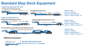 Image result for Pictures of Open Deck trucking