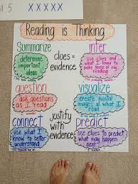 Strategies For Comprehension Anchor Chart Reading Anchor