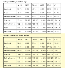 Acsm Vo2max Norms Chart Acsm Fitness Testing Norms Fitness And Workout
