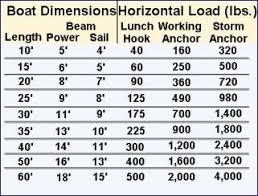 Anchor Chain Size Chart Www Bedowntowndaytona Com