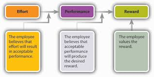 motivation theories essays ukessays com link between motivational theory and reward business essay