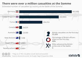 Battle Chart Chart There Were Over A Million Casualties At The Somme