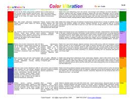 Ion Cleanse Ion Cleanse Color Chart