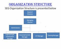 Organization Chart For Engineering Company Organization Structure