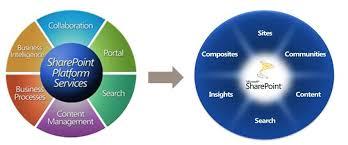 Pie Chart Sharepoint 2013 Sharepoint Development Sharepoint 2010 Magicandis Blog