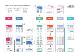 Website Flowchart Template Easyone Website Flowchart Template Product Mockups On Creative