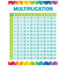2 To 10 Table Chart Creative Teaching Press Multiplication Table Chart For Sale